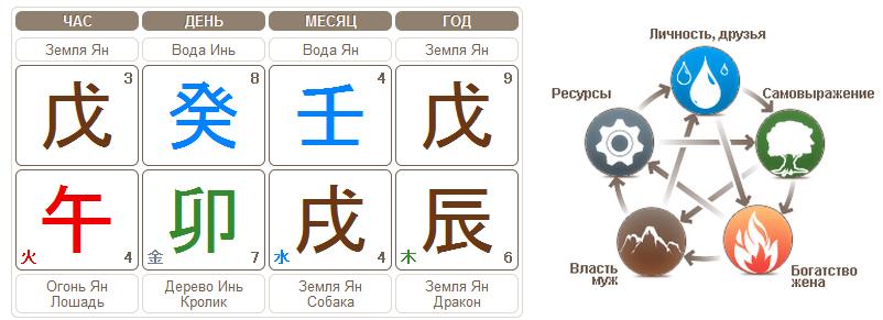 товарного остатка как сочетаются стихии китайского календаря хэтчбек