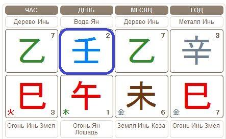 chart ren